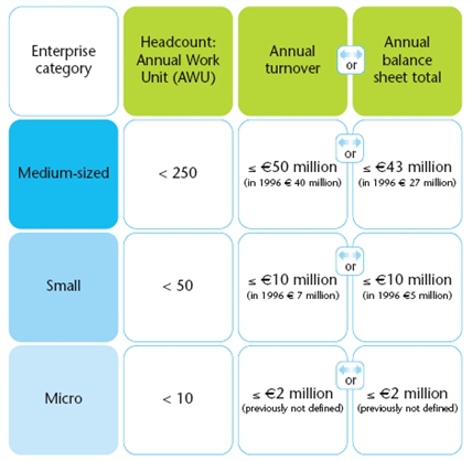 European Commission new SME definitions 2005